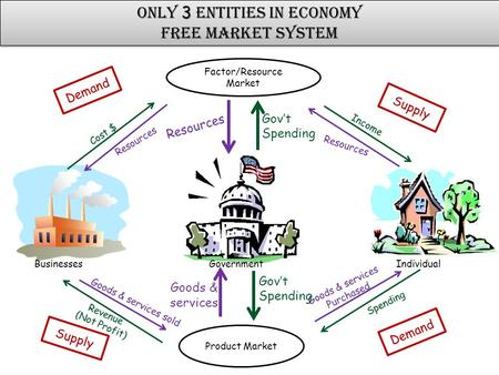 3 Only 3 Entities in Economy Free Market System 3 Only 3 Entities in Economy Free Market System Businesses Government Individual Factor/Resource Market.
