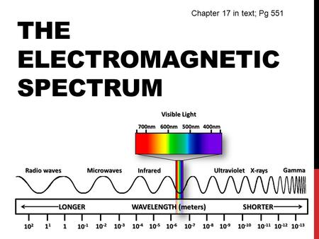 THE ELECTROMAGNETIC SPECTRUM Chapter 17 in text; Pg 551.