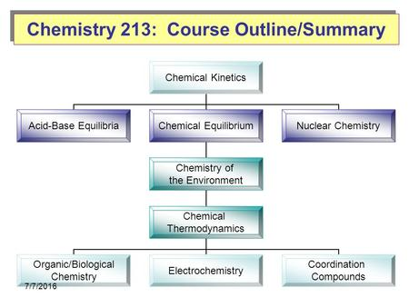 Chemistry 213: Course Outline/Summary Chemical Kinetics Acid-Base Equilibria Chemical Equilibrium Chemistry of the Environment Chemical Thermodynamics.