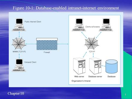 Chapter 10 1 Figure 10-1: Database-enabled intranet-internet environment.