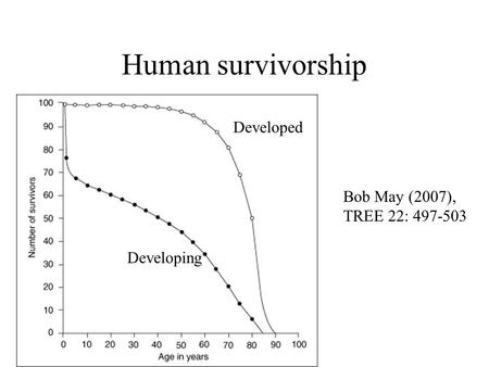 Human survivorship Developed Developing Bob May (2007), TREE 22: 497-503.