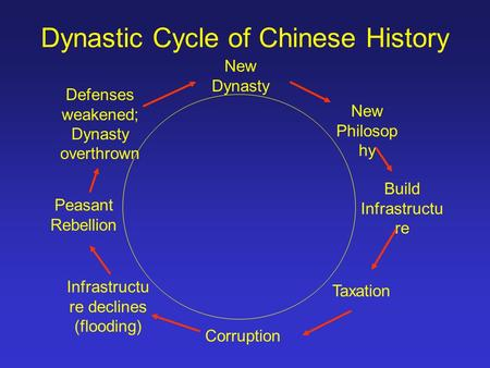 Dynastic Cycle of Chinese History