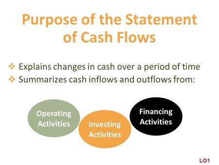 Purpose of the Statement of Cash Flows  Explains changes in cash over a period of time  Summarizes cash inflows and outflows from: Operating Activities.