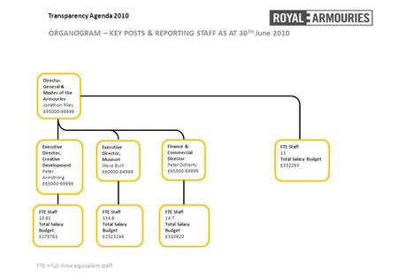 Transparency Agenda 2010 ORGANOGRAM – KEY POSTS & REPORTING STAFF AS AT 30 TH June 2010 Director General & Master of the Armouries Jonathon Riley £95000-99999.