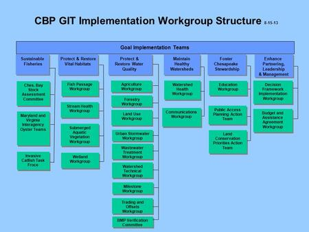 CBP GIT Implementation Workgroup Structure 8-15-13 Enhance Partnering, Leadership & Management Enhance Partnering, Leadership & Management Goal Implementation.