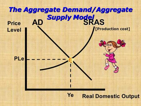 The Aggregate Demand/Aggregate Supply Model Real Domestic Output Price Level [Production cost] AD PLe Ye SRAS.