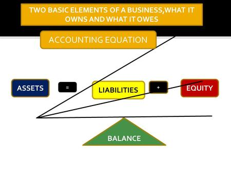 ASSETS LIABILITIES + EQUITY = BALANCE ACCOUNTING EQUATION TWO BASIC ELEMENTS OF A BUSINESS,WHAT IT OWNS AND WHAT IT OWES.
