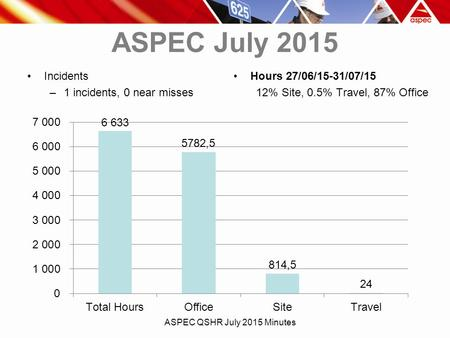ASPEC July 2015 Incidents –1 incidents, 0 near misses Hours 27/06/15-31/07/15 12% Site, 0.5% Travel, 87% Office ASPEC QSHR July 2015 Minutes.