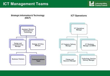 ICT Management Teams ICT Operations Manager ICT Systems Delivery Manager Change and Resource Manager ICT Business Manager (LEAMIS) Technology Services.