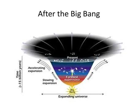 After the Big Bang. ENERGY & MASS The infant Universe was searingly HOT! It was full of energy of intense radiation. Albert Einstein's equation E=mc2.