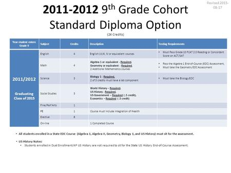 2011-2012 9 th Grade Cohort Standard Diploma Option (24 Credits) Year student enters Grade 9 SubjectCreditsDescriptionTesting Requirements 2011/2012 Graduating.