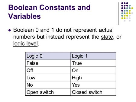 Boolean Constants and Variables Boolean 0 and 1 do not represent actual numbers but instead represent the state, or logic level. Closed switchOpen switch.