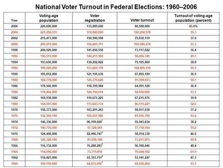 National Voter Turnout in Federal Elections: 1960–2006 Year Voting-age population Voter registrationVoter turnout Turnout of voting-age population (percent)