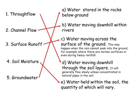 1. Throughflow 2. Channel Flow 3. Surface Runoff 4. Soil Moisture 5. Groundwater a) Water stored in the rocks below ground b) Water moving downhill within.