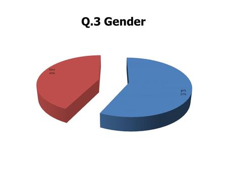 Q.3 Gender. Q.4 Rate your skills Q.5 How would you rate your academic performance?