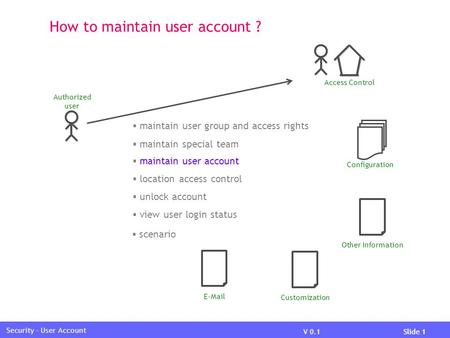 V 0.1Slide 1 Security - User Account How to maintain user account ? Access Control Other Information Configuration  maintain user group and access rights.