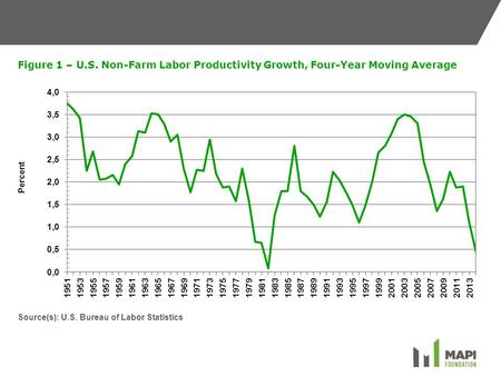 Figure 1 – U.S. Non-Farm Labor Productivity Growth, Four-Year Moving Average Source(s): U.S. Bureau of Labor Statistics.