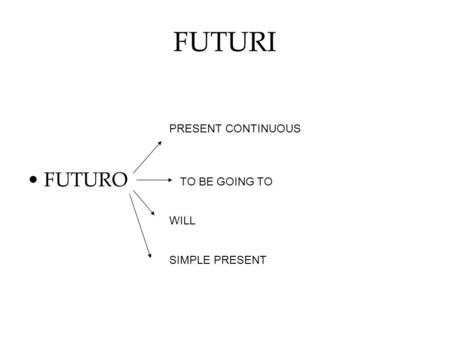 FUTURI FUTURO PRESENT CONTINUOUS TO BE GOING TO WILL SIMPLE PRESENT.