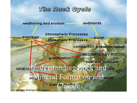 Understanding Rock and Mineral Formation and Change.