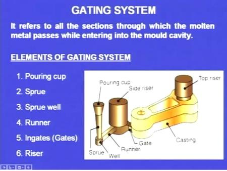 GOALS of Gating System Fill the mold cavity completely before freezing Minimizing turbulence Removing inclusions Regulate flow of molten metal Avoiding.