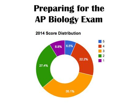Preparing for the AP Biology Exam. What do the scores mean? (According to the College Board) AP exam score Comparable freshman college course grade How.
