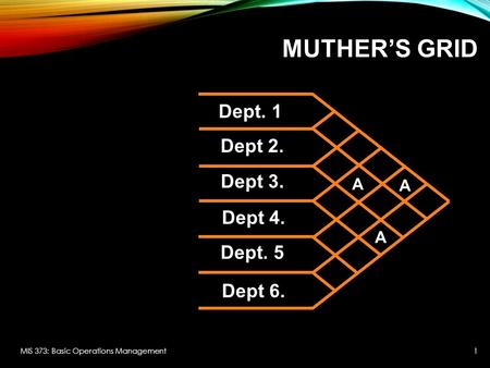 MUTHER'S GRID MIS 373: Basic Operations Management1 Dept. 1 Dept 2. Dept 3. Dept 4. Dept. 5 Dept 6. A A A.
