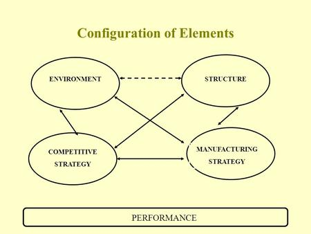 Configuration of Elements COMPETITIVE STRATEGY MANUFACTURING STRATEGY STRUCTUREENVIRONMENT PERFORMANCE.