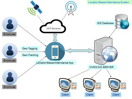 GPS Receiver Client Location Based Attendance App Employee CMSS GIS SERVER GIS Database Geo-Tagging Geo-Tracking Location Based Attendance System.