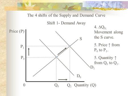 D1D1 The 4 shifts of the Supply and Demand Curve Shift 1- Demand Away D0D0 S 0 Price (P) Quantity (Q) P0P0 Q0Q0 P1P1 Q1Q1 4. ∆Q S; Movement along the S.
