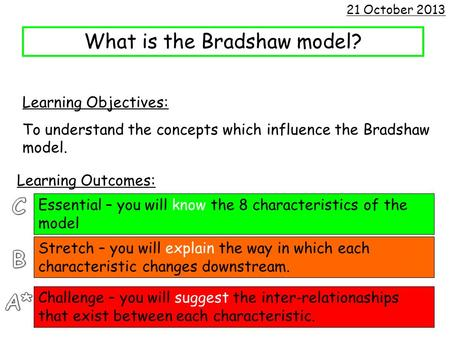 What is the Bradshaw model? Learning Objectives: To understand the concepts which influence the Bradshaw model. 21 October 2013 Learning Outcomes: Essential.