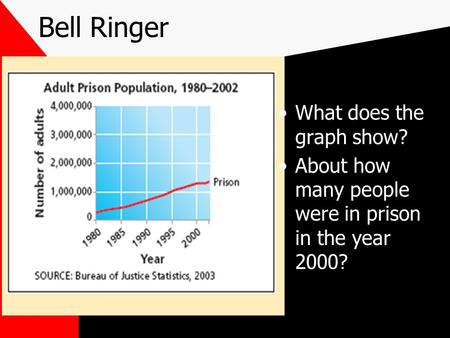 Bell Ringer What does the graph show? About how many people were in prison in the year 2000?