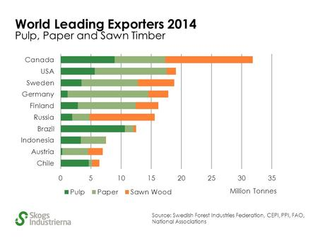 World Leading Exporters 2014 Pulp, Paper and Sawn Timber