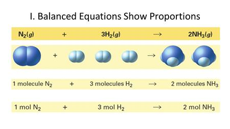 I. Balanced Equations Show Proportions. A. Relative Amounts in Equations Can be Expressed in Moles Stoichiometry -The branch of chemistry that deals with.