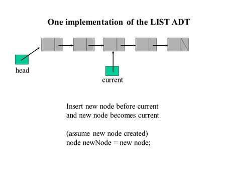 One implementation of the LIST ADT Insert new node before current and new node becomes current (assume new node created) node newNode = new node; head.