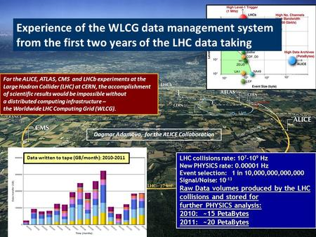 LHC collisions rate: 10 7 -10 9 Hz New PHYSICS rate: 0.00001 Hz Event selection: 1 in 10,000,000,000,000 Signal/Noise: 10 -13 Raw Data volumes produced.