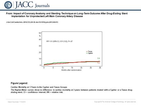 Date of download: 7/10/2016 Copyright © The American College of Cardiology. All rights reserved. From: Impact of Coronary Anatomy and Stenting Technique.