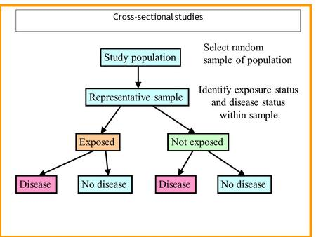 Cross-sectional studies Study population DiseaseNo disease ExposedNot exposed DiseaseNo disease Representative sample Select random sample of population.