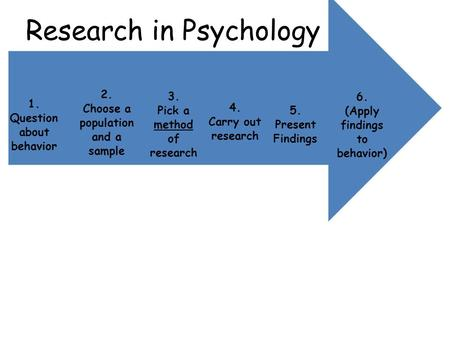 Research in Psychology 6. (Apply findings to behavior) 5. Present Findings 4. Carry out research 3. Pick a method of research 2. Choose a population and.
