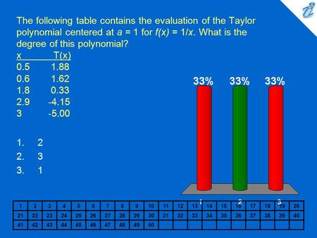 The following table contains the evaluation of the Taylor polynomial centered at a = 1 for f(x) = 1/x. What is the degree of this polynomial? x T(x) 0.5.