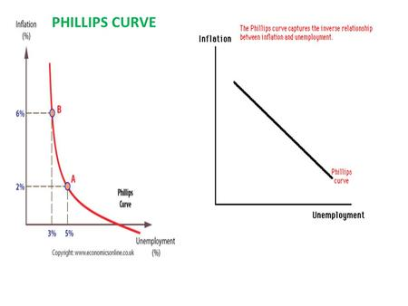 PHILLIPS CURVE. As fiscal policies are used to eliminate unemployment, there comes a point where additional reductions in unemployment create more and.