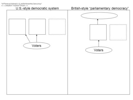 "U.S.-style democratic systemBritish-style ""parliamentary democracy"" Voters ""Differences between U.S. and Parliamentary Democracy"" >>--- a Western Tradition™Prod'n."