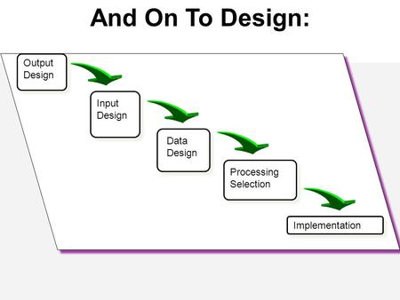 And On To Design: Output Design Input Design Data Design Processing Selection Implementation.