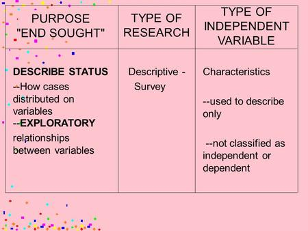 PURPOSE END SOUGHT TYPE OF RESEARCH TYPE OF INDEPENDENT VARIABLE DESCRIBE STATUS --How cases distributed on variables --EXPLORATORY relationships between.