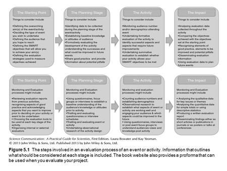 Figure 5.1 The steps involved in an evaluation process of an event or activity. Information that outlines what should be considered at each stage is included.