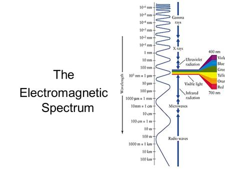The Electromagnetic Spectrum. Name for the range of light waves when placed in order of increasing frequency All electromagnetic waves travel at the same.