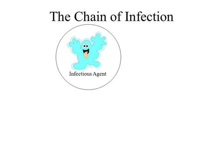 The Chain of Infection Infectious Agent. 1st - The Infectious Agent Any disease-causing microorganism (pathogen) May be cultured on agar plates and identified.