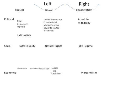 Left Right Political Social Economic Conservatism Liberal Absolute Monarchy Limited Democracy, Constitutional Monarchy, more power to elected assemblies.