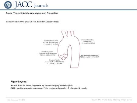 Date of download: 7/14/2016 Copyright © The American College of Cardiology. All rights reserved. From: Thoracic Aortic Aneurysm and Dissection J Am Coll.
