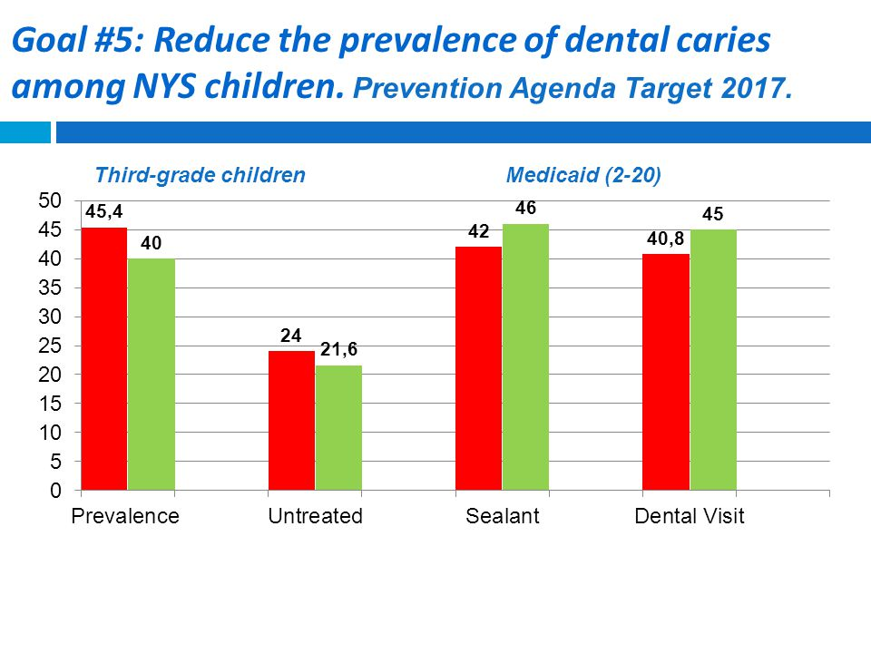 Fluoridation: Increase from 71.4% to 78.5%