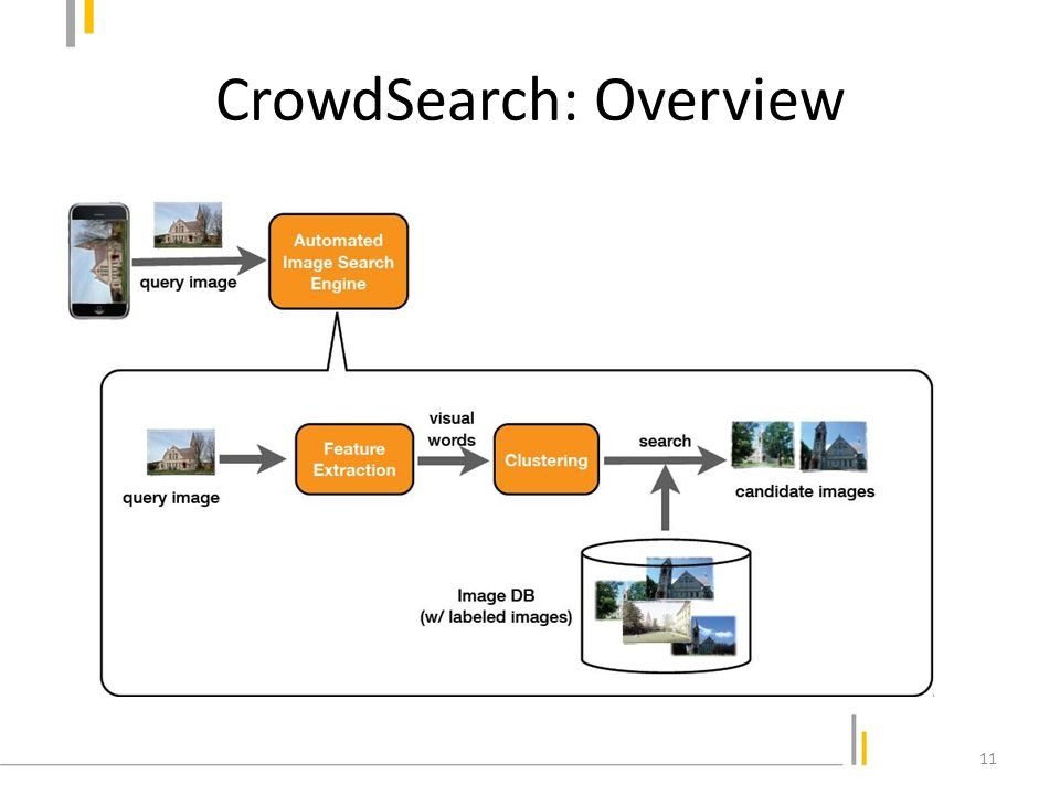 CrowdSearch: Overview 12